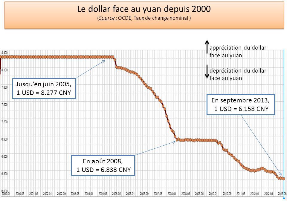 Le dollar face au yuan depuis 2000