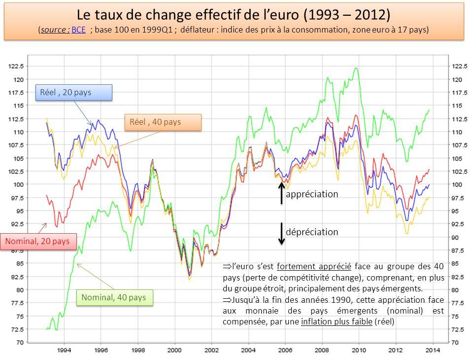 Le taux de change effectif de l'euro (1993 – 2012)