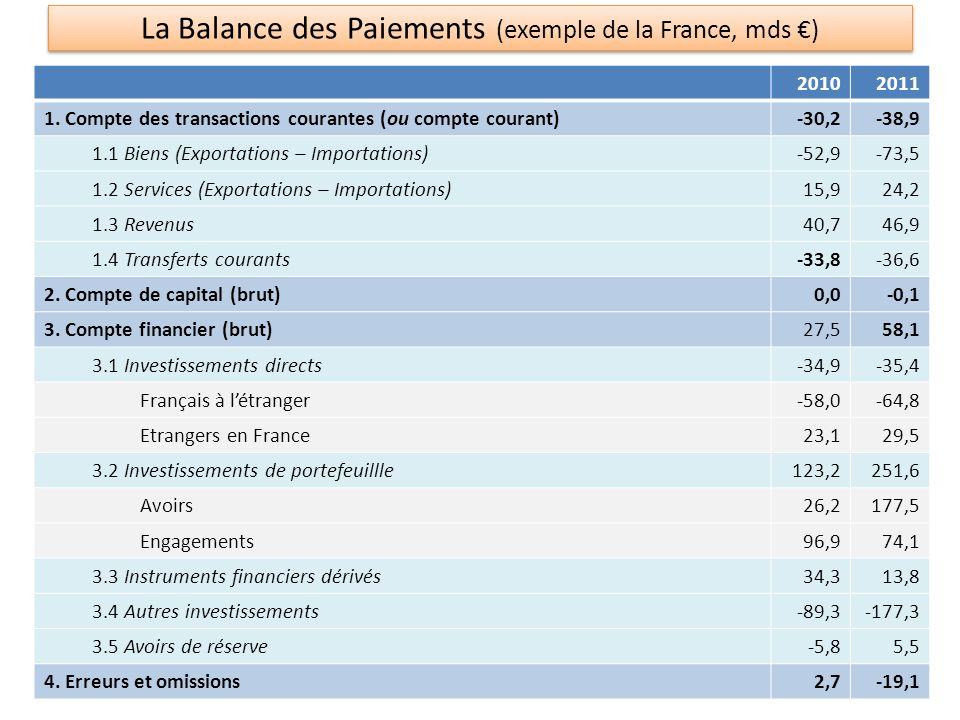 La Balance des Paiements (exemple de la France, mds €)