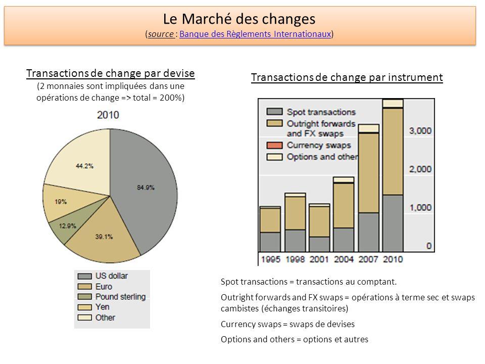 Le Marché des changes Transactions de change par devise