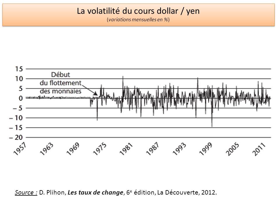 La volatilité du cours dollar / yen