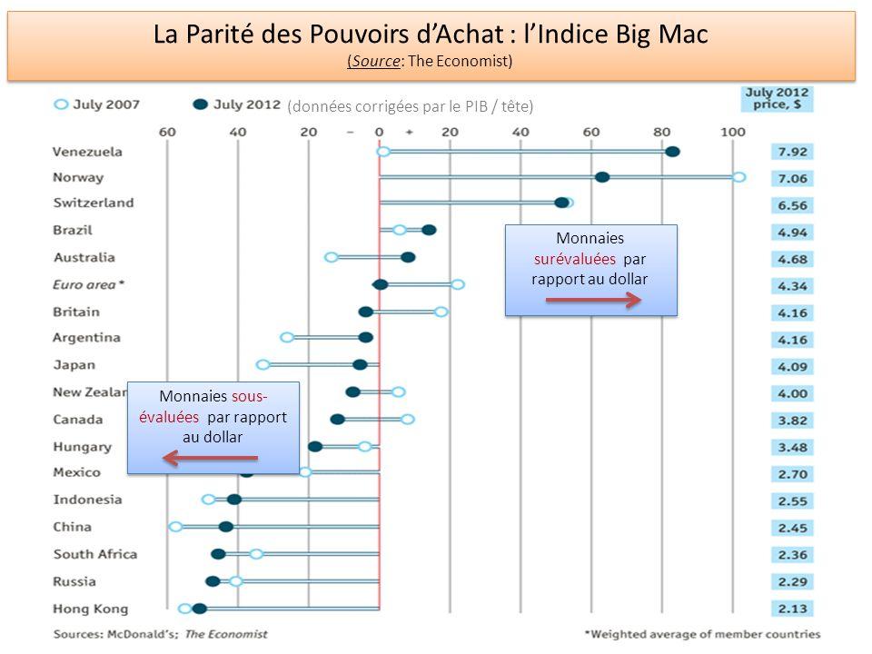 La Parité des Pouvoirs d'Achat : l'Indice Big Mac