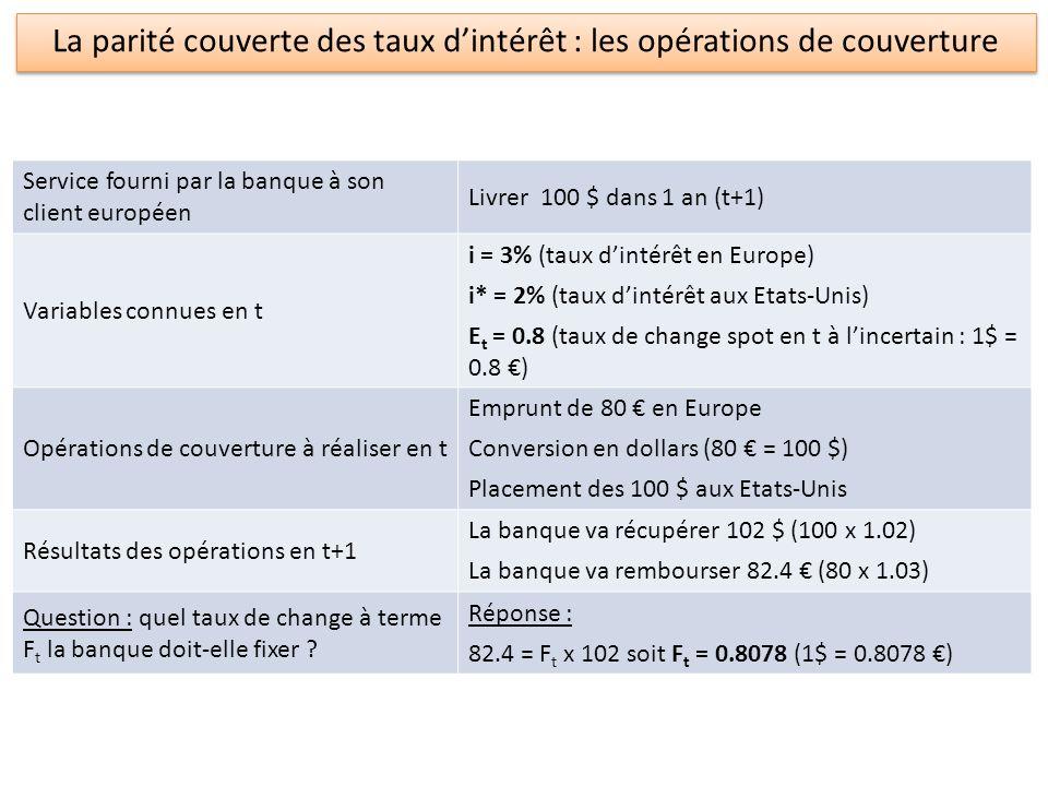 La parité couverte des taux d'intérêt : les opérations de couverture