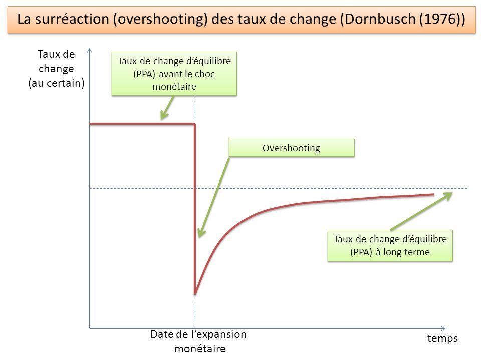 La surréaction (overshooting) des taux de change (Dornbusch (1976))