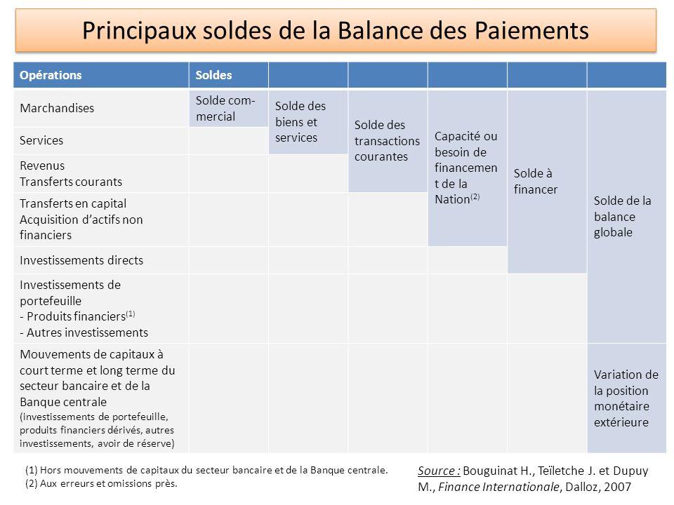 Principaux soldes de la Balance des Paiements