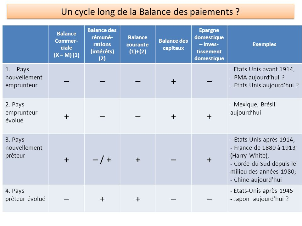 Un cycle long de la Balance des paiements