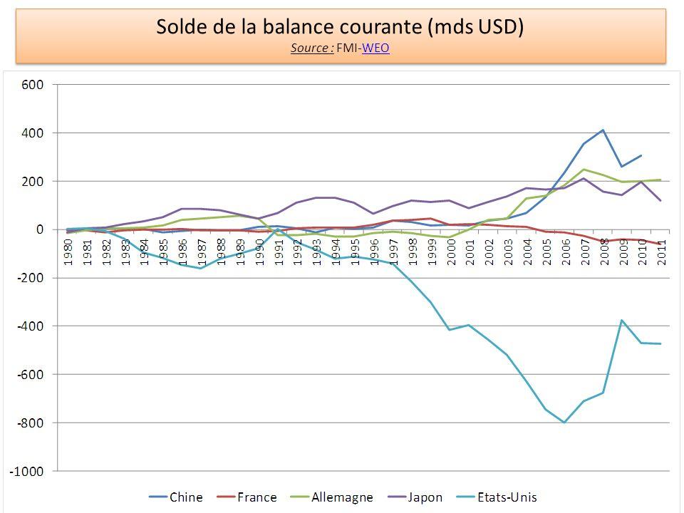 Solde de la balance courante (mds USD)