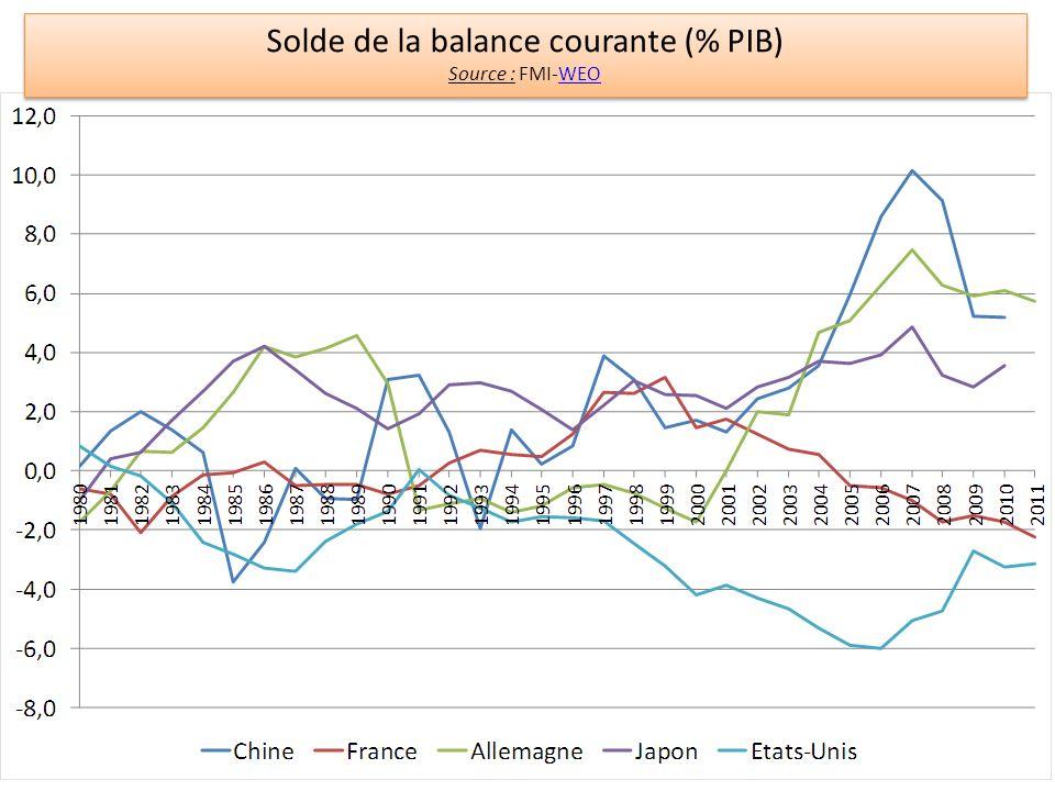 Solde de la balance courante (% PIB)