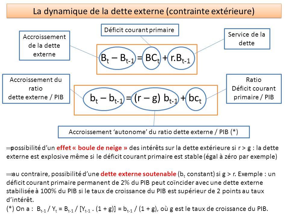 Bt – Bt-1 = BCt + r.Bt-1 bt – bt-1 = (r – g) bt-1 + bct