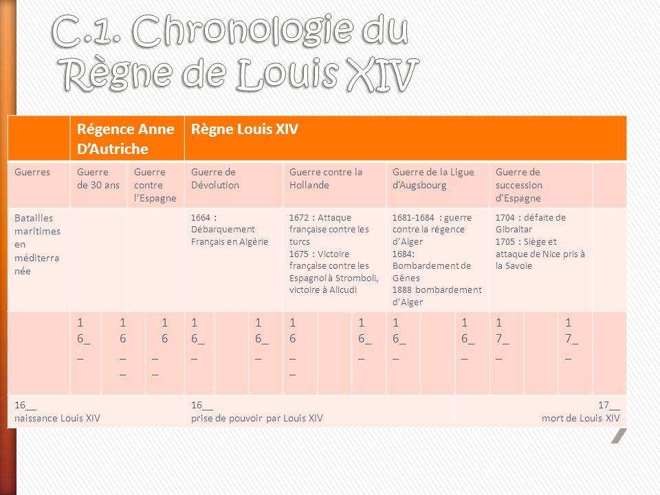 C.1. Chronologie du Règne de Louis XIV