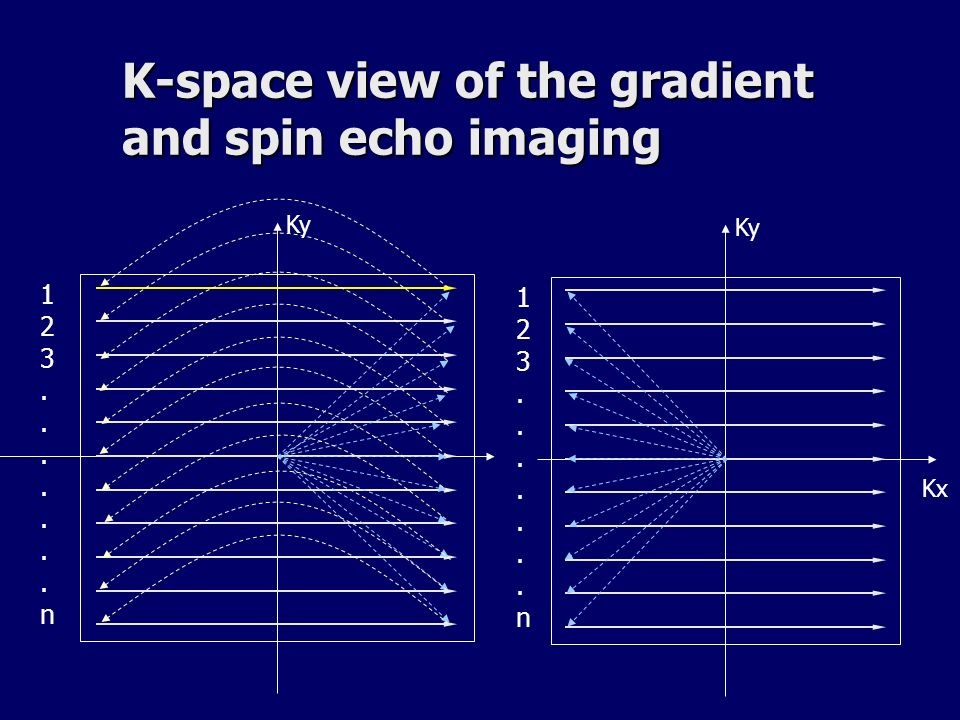 K-space view of the gradient and spin echo imaging