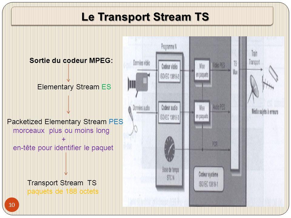 Le Transport Stream TS Sortie du codeur MPEG: Elementary Stream ES