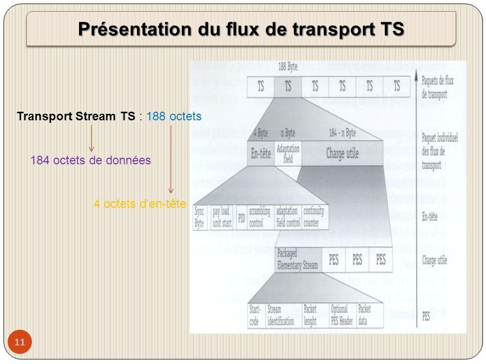 Présentation du flux de transport TS