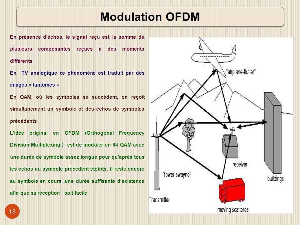 Modulation OFDM En présence d'échos, le signal reçu est la somme de plusieurs composantes reçues à des moments différents.