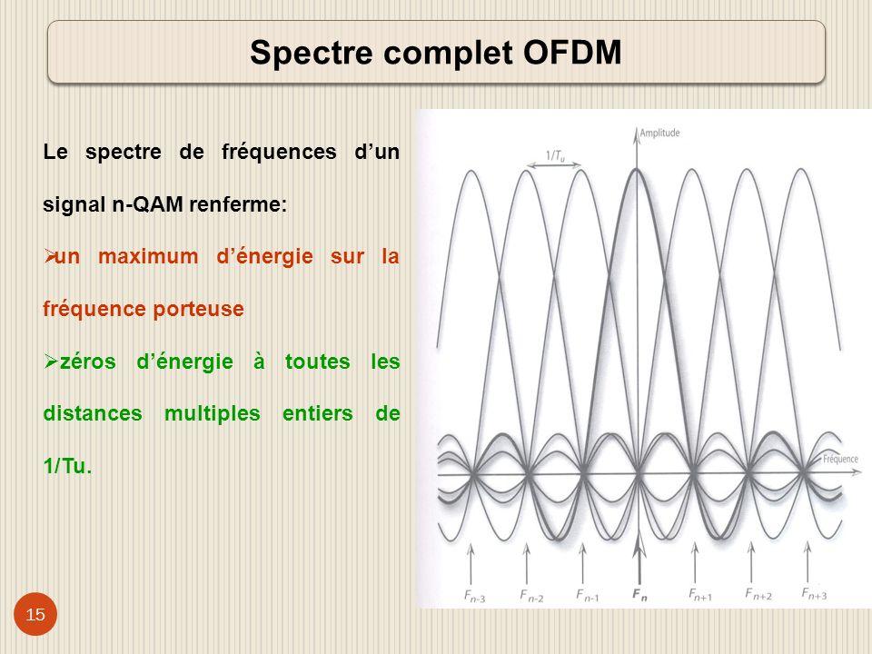 Spectre complet OFDM Le spectre de fréquences d'un signal n-QAM renferme: un maximum d'énergie sur la fréquence porteuse.