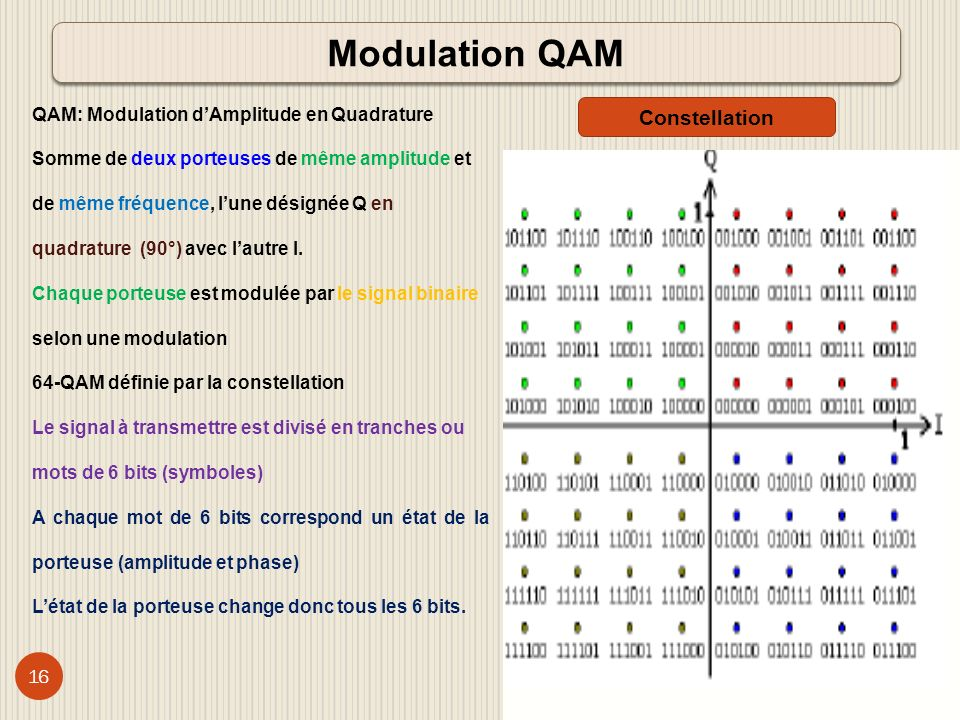 Modulation QAM Constellation QAM: Modulation d'Amplitude en Quadrature