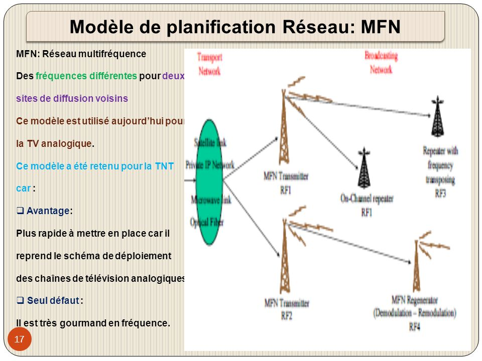 Modèle de planification Réseau: MFN