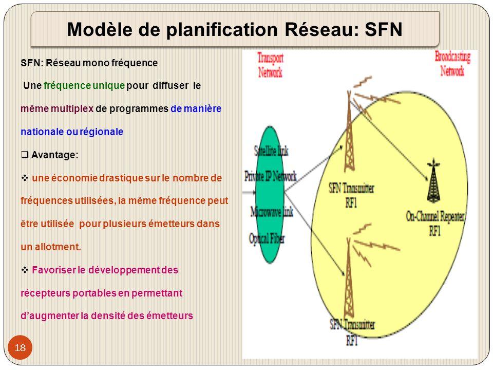 Modèle de planification Réseau: SFN