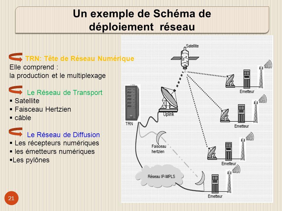 Un exemple de Schéma de déploiement réseau