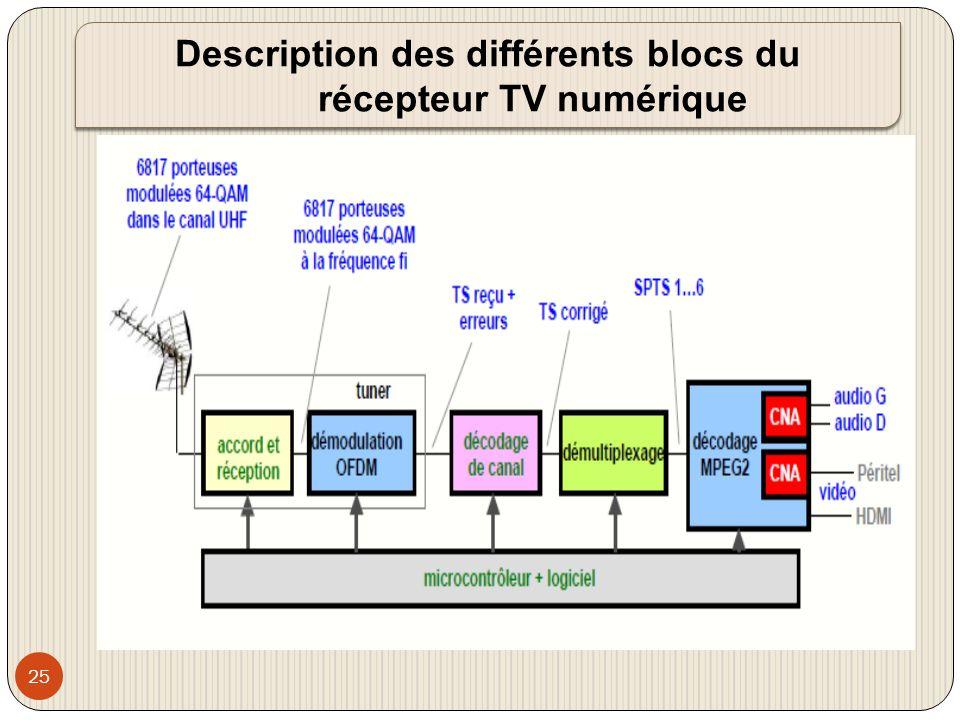 Description des différents blocs du récepteur TV numérique