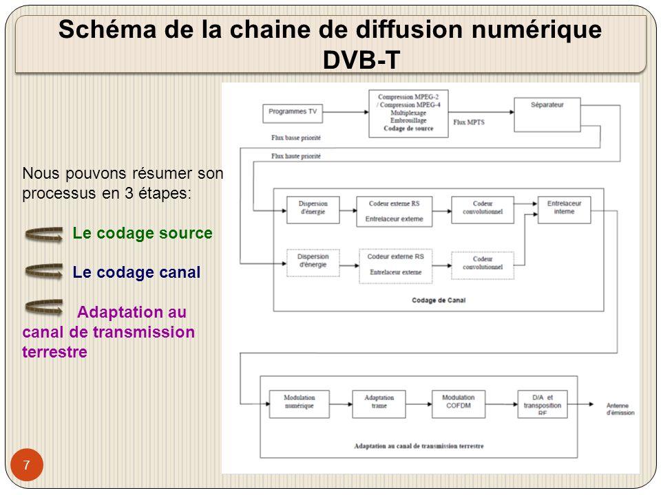 Schéma de la chaine de diffusion numérique DVB-T
