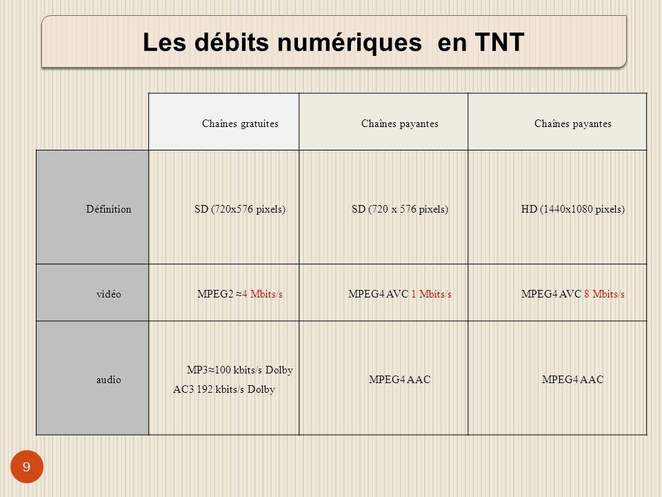 Les débits numériques en TNT