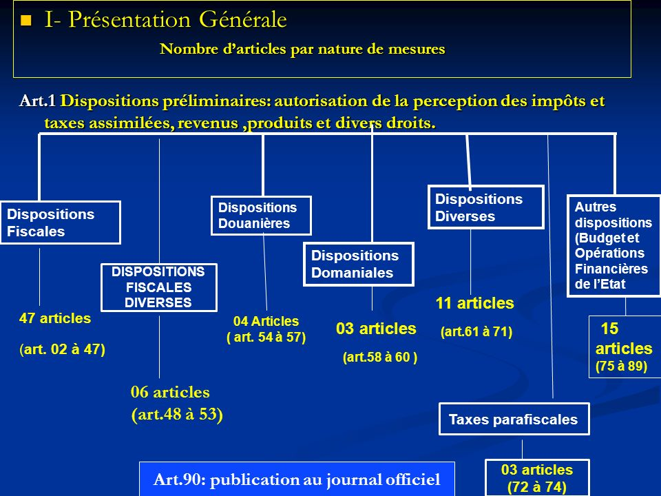 DISPOSITIONS FISCALES DIVERSES Art.90: publication au journal officiel