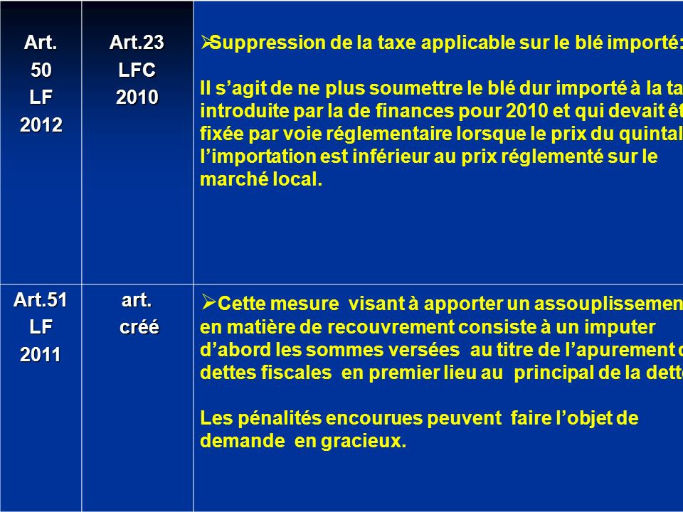 Art. 50. LF Art.23. LFC Suppression de la taxe applicable sur le blé importé: