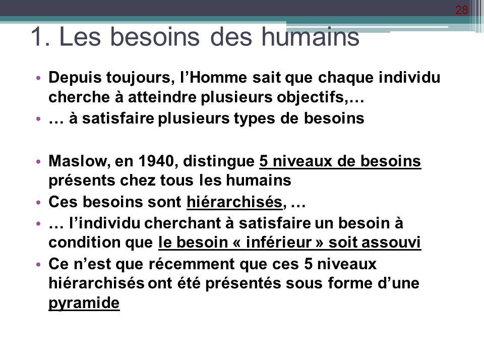 1. Les besoins des humains
