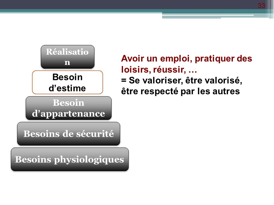 Besoin d'appartenance Besoins physiologiques