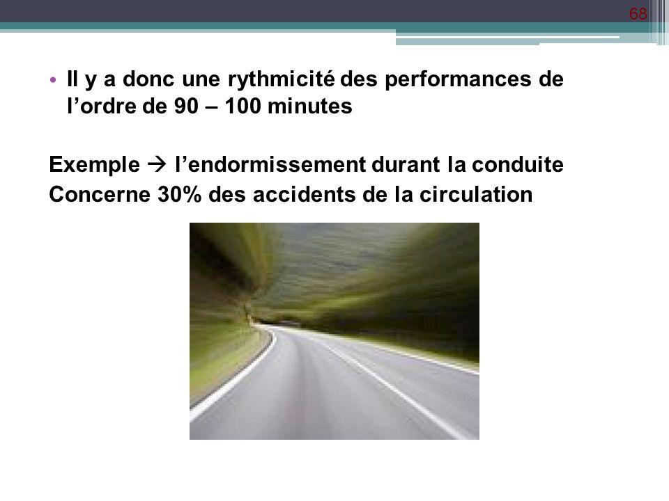Il y a donc une rythmicité des performances de l'ordre de 90 – 100 minutes