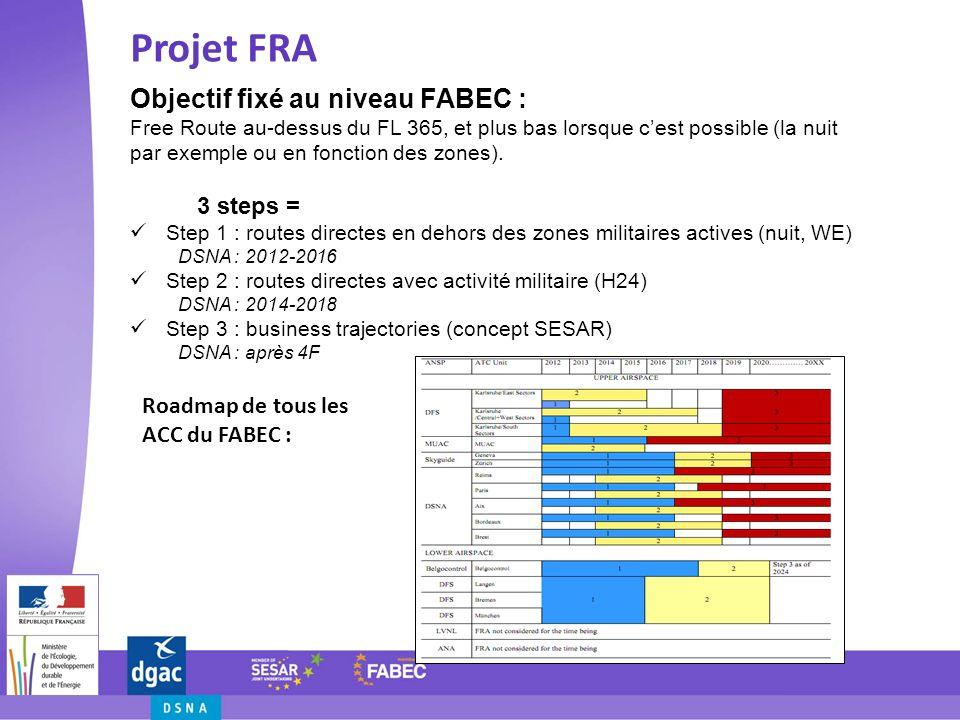 Projet FRA Objectif fixé au niveau FABEC : 3 steps =