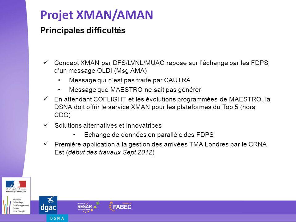 Projet XMAN/AMAN Principales difficultés
