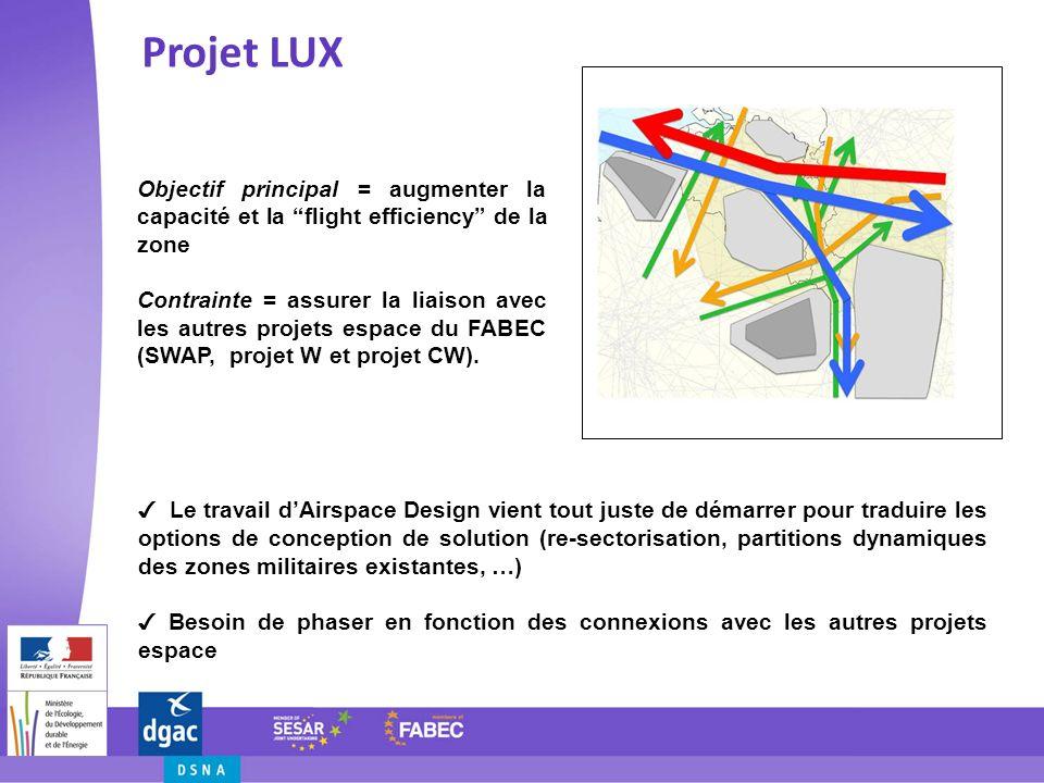Projet LUX Objectif principal = augmenter la capacité et la flight efficiency de la zone.