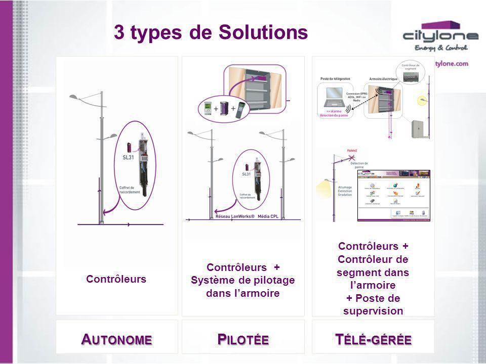 3 types de Solutions Autonome Pilotée Télé-gérée Contrôleurs +
