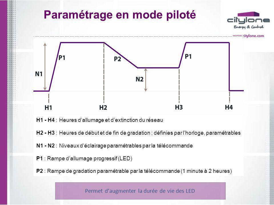Paramétrage en mode piloté