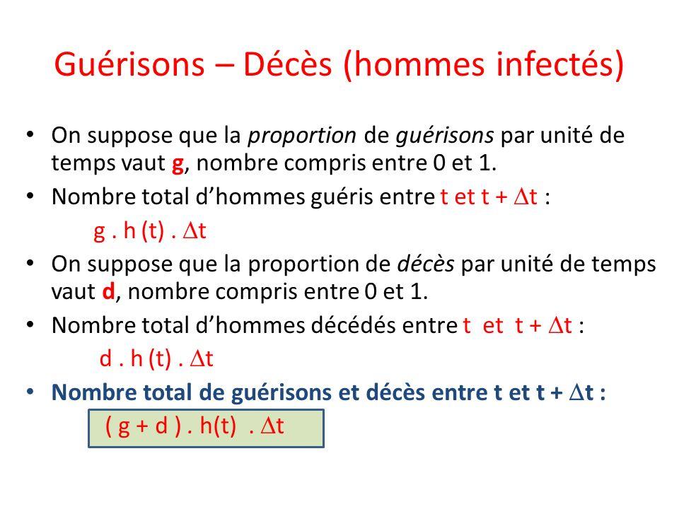 Guérisons – Décès (hommes infectés)