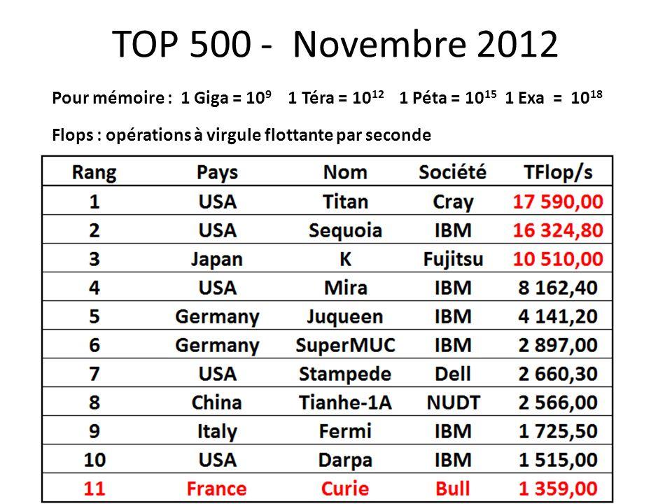 TOP 500 - Novembre 2012 Pour mémoire : 1 Giga = 109 1 Téra = 1012 1 Péta = 1015 1 Exa = 1018.
