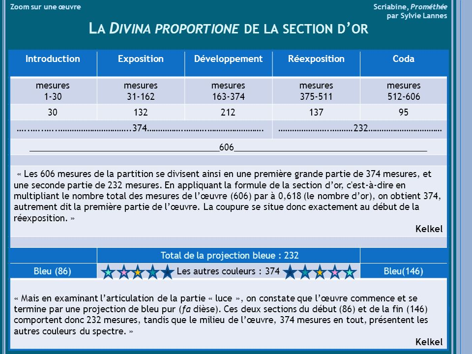 La Divina proportione de la section d'or