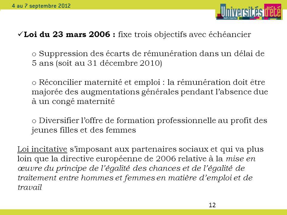 Loi du 23 mars 2006 : fixe trois objectifs avec échéancier