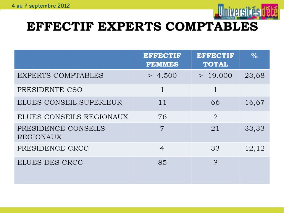 EFFECTIF EXPERTS COMPTABLES