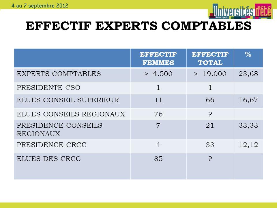 EFFECTIF EXPERTS COMPTABLES