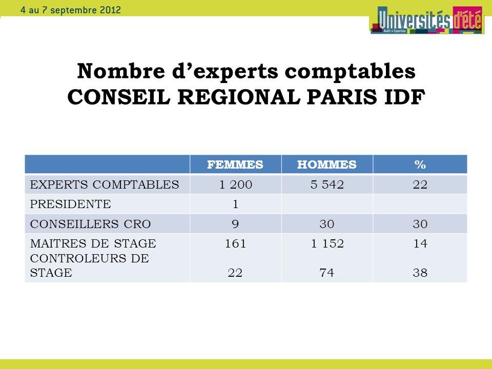 Nombre d'experts comptables CONSEIL REGIONAL PARIS IDF
