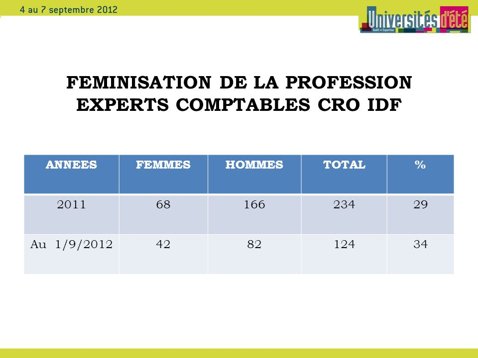 FEMINISATION DE LA PROFESSION EXPERTS COMPTABLES CRO IDF