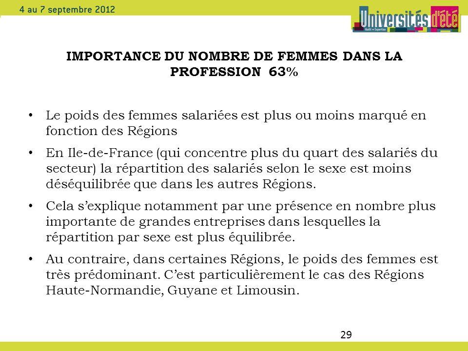 IMPORTANCE DU NOMBRE DE FEMMES DANS LA PROFESSION 63%