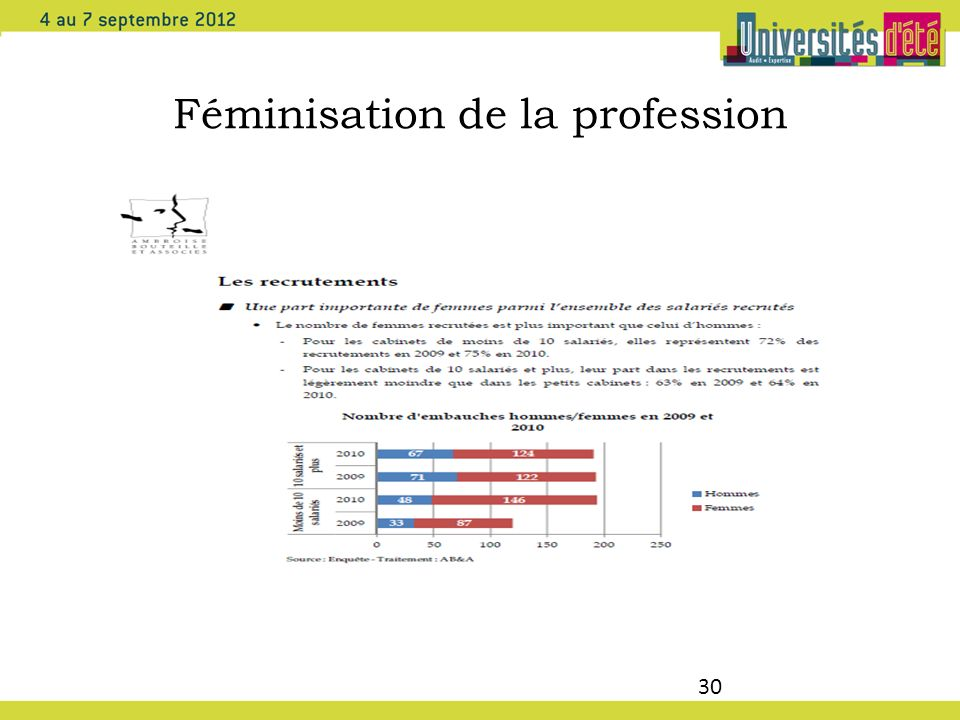 Féminisation de la profession