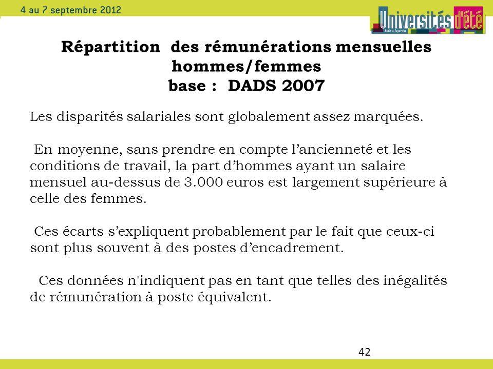 Répartition des rémunérations mensuelles hommes/femmes base : DADS 2007