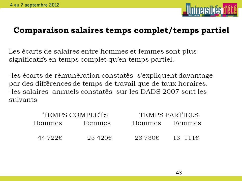 Comparaison salaires temps complet/temps partiel