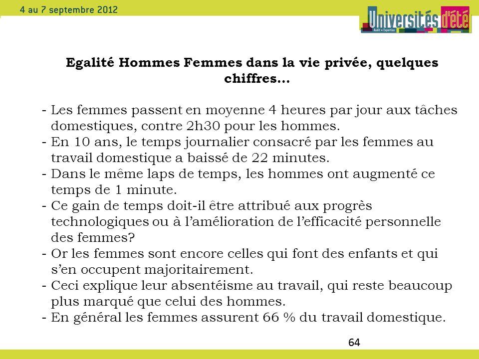 Egalité Hommes Femmes dans la vie privée, quelques chiffres…
