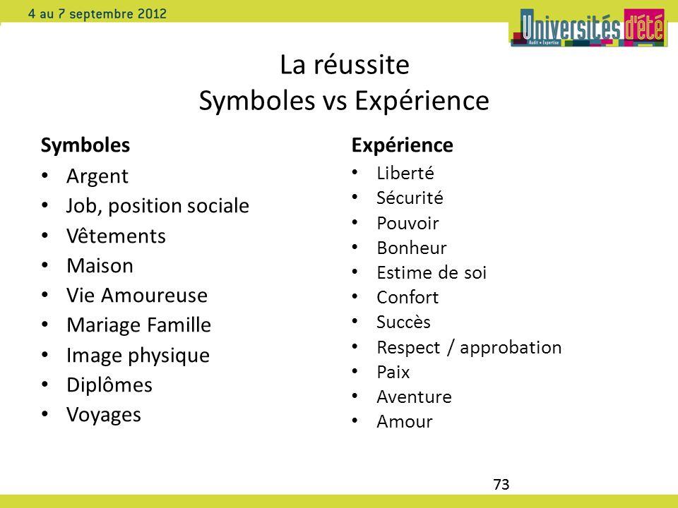 La réussite Symboles vs Expérience